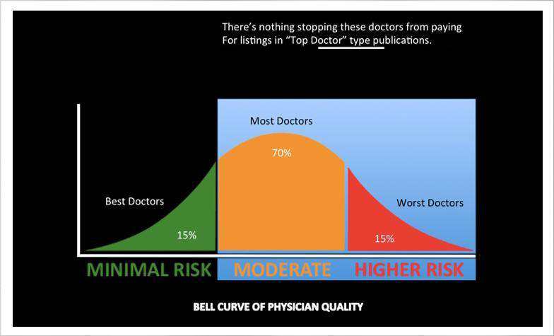 Top Doctor Publications